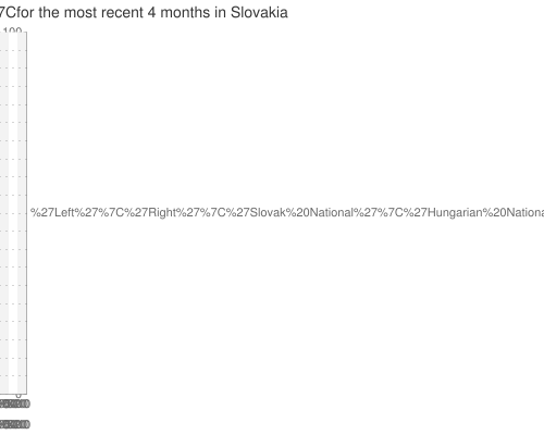 Multiple-poll+average+ for +party+blocs+ for the most recent +4+months+ in Slovakia